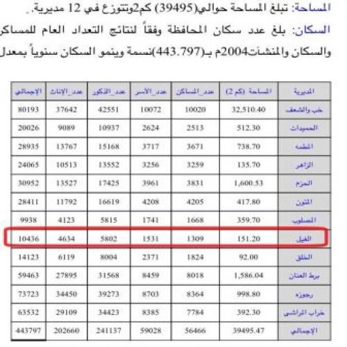 القبائل السعودية ارقام قبائل